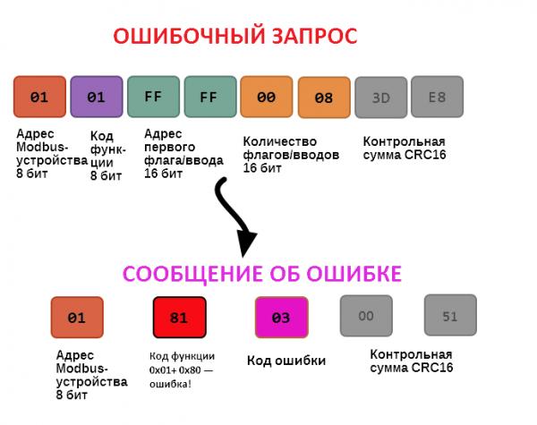 Modbus protocol — Wiren Board